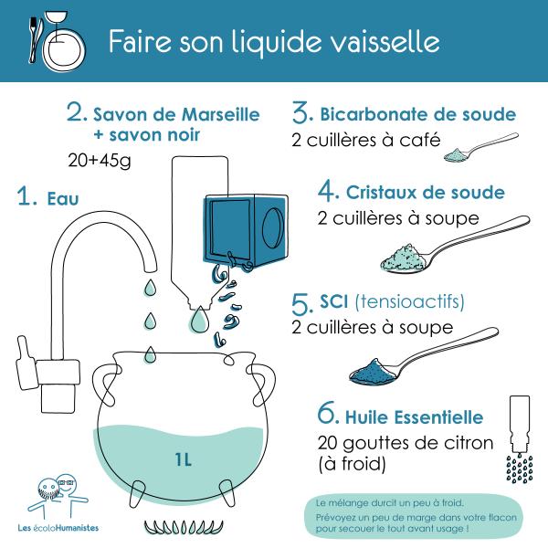 Faire Son Liquide De Rincage Pour Lave Vaisselle
