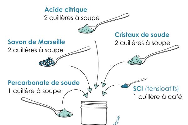 Liquide Vaisselle Savon De Marseille