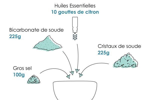 Comment Remplacer Une Pastille De Lave Vaisselle