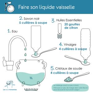 Produit Rinçage Lave Vaisselle