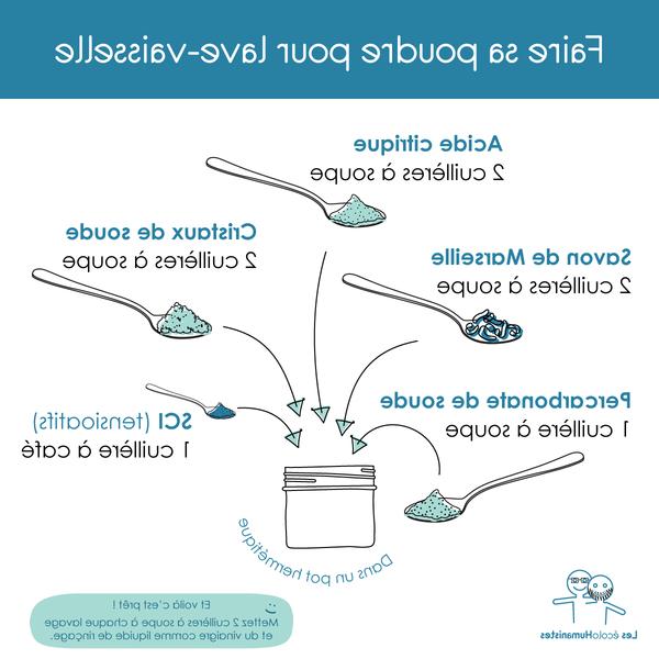 Bac a sel lave vaisselle : code promo – soldes – pratique