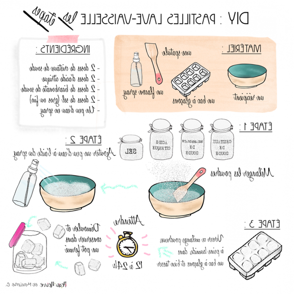 vinaigre blanc dans lave vaisselle