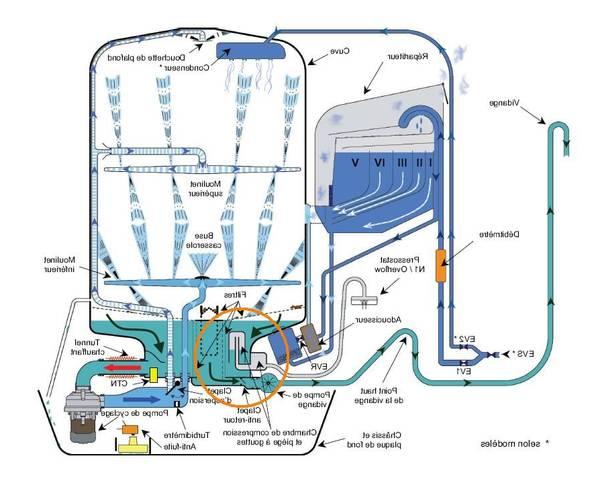 Double evacuation lave linge lave vaisselle : promo – satisfait ou remboursé – simple